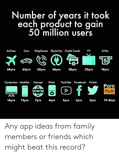Cars, Computers, and Facebook: Number of years it took  each product to gain  50 million users  Airlines  Cars  Telephones Electricity Credit Cards  TV  ATMS  46yrs  28yrs  18yrs  68yrs  62yrs  50yrs  22yrs  Computers Mobiles  iPods  YοuTubo  Facebook Twitter  Internet  Porn  hub  AA  fy  www  19 days  14yrs 12yrs  7yrs  4yrs  4yrs  3yrs  2yrs Any app ideas from family members or friends which might beat this record?