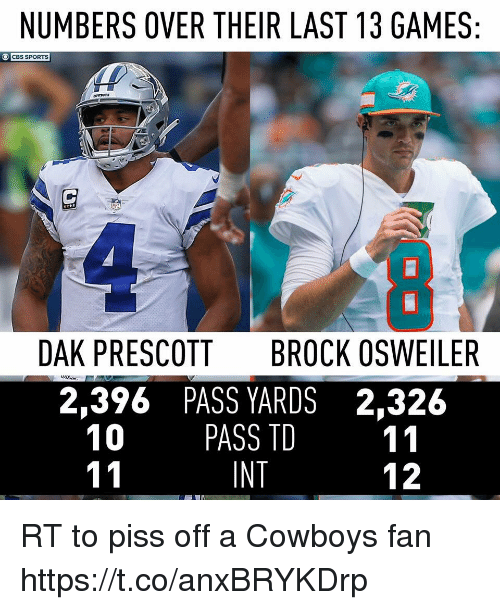 Dallas Cowboys, Football, and Nfl: NUMBERS OVER THEIR LAST 13 GAMES  CBS SPORTS  DAK PRESCOTT  BROCK OSWEILER  2,396 PASS YARDS 2,326  10 PASS TD 11  INT  12 RT to piss off a Cowboys fan https://t.co/anxBRYKDrp