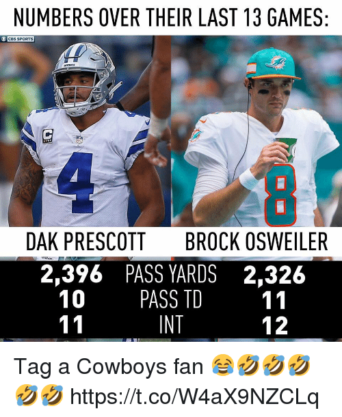 Dallas Cowboys, Sports, and Cbs: NUMBERS OVER THEIR LAST 13 GAMES  CBS SPORTS  DAK PRESCOTT  BROCK OSWEILER  2,396 PASS YARDS 2,326  10 PASS TD 11  INT  12 Tag a Cowboys fan 😂🤣🤣🤣🤣🤣 https://t.co/W4aX9NZCLq