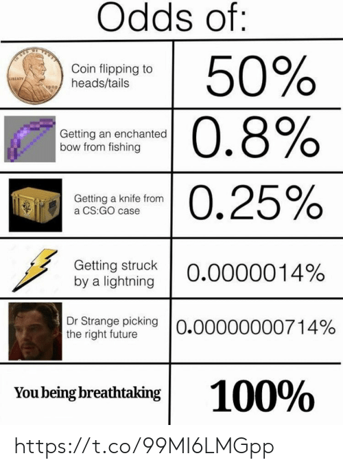 Flipping: Odds of:  50%  0.8%  Coin flipping to  heads/tails  Getting an enchanted  bow from fishing  -0.25%  Getting a knife from  a CS:GO case  Getting struck  by a lightning  0.0000014%  Dr Strange picking O.00000000714%  the right future  100%  You being breathtaking https://t.co/99MI6LMGpp