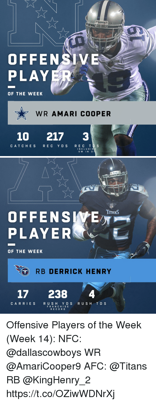 Derrick Henry, Memes, and Rush: OFFENSIVE  PLAY  OF THE WEEK  WR AMARI COOPER  10 217 3  CATC HES R E C Y DS REC T S  I N C L U DIN  GW IN 0   TITANS  OFFENSWE  PLAYER  TITRNS  OF THE WEEK  RB DERRICK HENRY  17 238 4  CARRIES  RUSH Y D S RUSH TD S  FRAN CHIS E  RECOR D Offensive Players of the Week (Week 14):  NFC: @dallascowboys WR @AmariCooper9  AFC: @Titans RB @KingHenry_2 https://t.co/OZiwWDNrXj