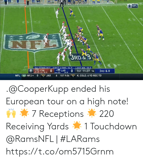 4 3: ONFL  A  3RD  3PD DOWN PCI FIRSTA GMS 36.n  LAST WK 50.0  KEB CIN  0 LAR  0  1ST 11:27 14  3RD & 8  (0-71  [4-3)  NFL  0  1ST 9:06  NYJ  JAX  K. COLE: 6 YD REC TD .@CooperKupp ended his European tour on a high note! 🙌  🌟 7 Receptions  🌟 220 Receiving Yards 🌟 1 Touchdown  @RamsNFL | #LARams https://t.co/om5715Grnm