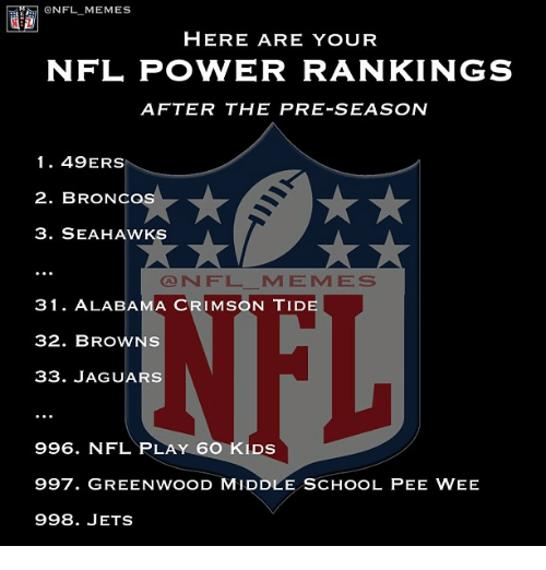 Crimson Tide: ONFL MEMES  HERE ARE YOUR  NFL POVVER RANKINGS  AFTER THE PRE-SEASON  1 49ERS  2. BRONCO  3. SEAHAWKS  CONN F L M E M E S  31. ALABAMA CRIMSON TIDE  32. BROWNS  33. JAGUARS  996. NFL PLAY 6O KLDs  997. GREENwooD MIDDLE scHooL PEE wEE  998. JETS