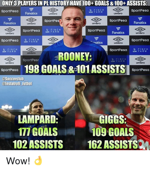 Giggs: ONLY3 PLAYERS IN PL HISTORY HAVE 100 GOALS & 100+ ASSISTS:  sportPesa Fanatics  U FINCH  USM F ARM  SportPesa  umbro  umbro  SportPesa  sportPesa Fanatics  SportPe  Fanatics  umbro  umbro  sportPesa US FA RM  U FINCH  SportPesa  umbro  Fanatics  umbro  SportPesa  natics  umbro  um  U FINCH  USM FARM  sportPesa  FARM  ROONEY;  umbro  SportPes  USM F ARM  umbro  umbro  198 GOALS &-101ASSISTS pom  SportPesa  SportPesa  @Soccerclub  @Instatroll futhol  LAMPARD  177 GOALS  GIGGS  109 GOALS  102 ASSISTS 162 ASSISTS Wow! 👌