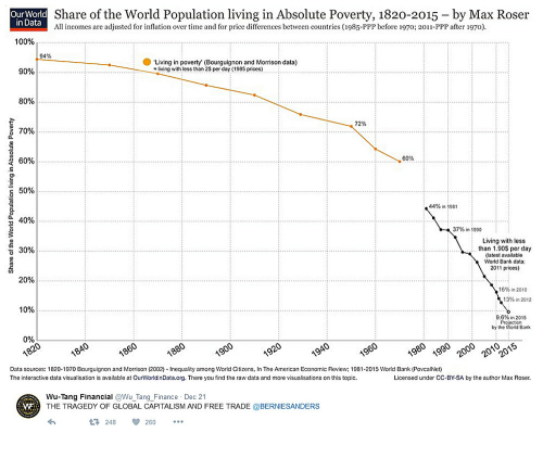 Cc By: Our World  in Data  Share of the World Population living in Absolute Poverty, 1820-2015 - by Max Roser  All incomes are adjusted for inflation over time and for price differences between countries (1985-PPP before 1970; 2011-PPP after 1970).  100%  94%  Living in poverty (Bourguignon and Morrison data)  90%  living with less than 2S per day (1985 prices)  80%  72%  70%  60%  60%  44% in 1981  40%  37% în 1990  Living with less  than 1.90S per day  (latest available  World Bank data  2011 prices)  30%  20%  16% in 2010  13%in 2012  9.6% in 2015  by the World Bank  0%  Data sources: 1820-1970 Bourguignon and Morrison (2002) Inequality among World Citizens, In The American Economic Review; 1981-2015 World Bank (PovcalNet)  The interactive data visualisation is available at OurWorldinData.org. There you find the raw data and more visualisations on this topic.  Licensed under CC-BY-SA by the author Max Roser.  Wu-Tang Financial @Wu Tang Finance Dec 21  THE TRAGEDY OF GLOBAL CAPITALISM AND FREE TRADE @BERNIESANDERS  248260
