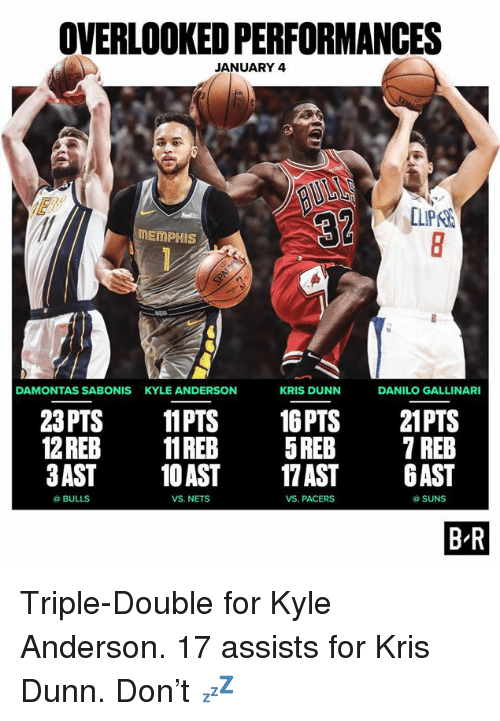 Bulls, Don, and Double: OVERLOOKED PERFORMANCES  JANUARY 4  LIPK  MEmPHIS  DAMONTAS SABONIS  KYLE ANDERSON  KRIS DUNN  DANILO GALLINARI  23 PTS 11PTS 16PTS 21PTS  12REB11REB 5REB 7 REB  3AST 10AST 7 AST AST  BULLS  VS NETS  VS. PACERS  @SUNS  B'R Triple-Double for Kyle Anderson.  17 assists for Kris Dunn.  Don't 💤
