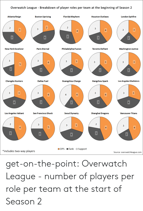 Dallas: Overwatch League - Breakdown of player roles per team at the beginning of Season 2  Atlanta Reign  Boston Uprising  Florida Mayhem  Houston Outlaws  London Spitfire  New York Excelsior  Paris Eternal  Philadelphia Fusion  Toronto Defiant  Washington Justice  3  3  3  3  Chengdu Hunters  Dallas Fuel  Guangzhou Charge  Hangzhou Spark  Los Angeles Gladiators  3  Los Angeles Valiant  San Francisco Shock  Seoul Dynasty  Shanghai Dragons  Vancouver Titans  DPS Tank OSupport  *includes two-way players  Source: overwatchleague.com get-on-the-point:  Overwatch League - number of players per role per team at the start of Season 2