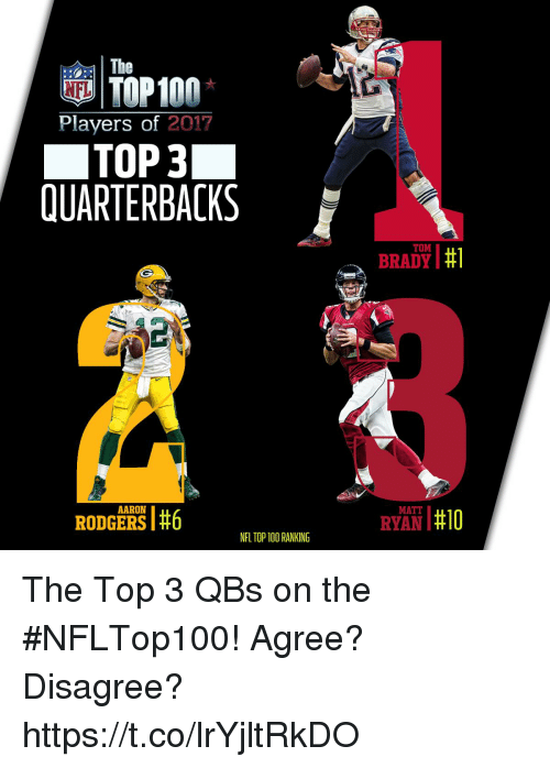 top 100: %P100  The  Players of 2017  TOP 3  QUARTERBACKS  TOM  BRADY I #1  AARON  | | #10  MATT  RODGERS #6  RYAN I#10  NFL TOP 100 RANKING The Top 3 QBs on the #NFLTop100!  Agree? Disagree? https://t.co/lrYjltRkDO
