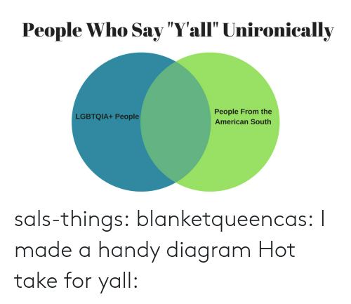 "Target, Tumblr, and American: People Who Say ""Yall"" Unironically  People From the  American South  LGBTQIA+ People sals-things: blanketqueencas:  I made a handy diagram  Hot take for yall:"