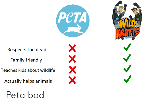 Animals, Bad, and Family: PeTA  LD  Respects the deadX  Family friendly  Teaches kids about wildlife  Actually helps animals  X Peta bad