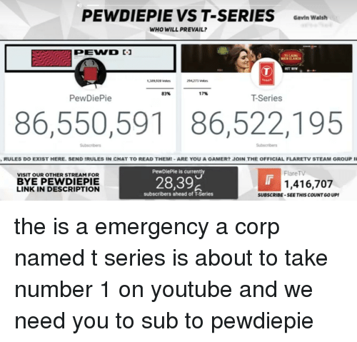 Facepalm, Steam, and youtube.com: PEWDIEPIE VS T-SERIES  Gavin Walsh  WHO WILL PREVAIL?  PEWD  389 928 Vates  83%  17%  PewDiePie  T-Series  86,550,59186,522,195  RULES DO EXIST HERE. SEND IRULES IN CNAT TO READ THEM-ARE YOU A GAMER? JOIN THE OFFICIAL FLARETV STEAM GROUP I  PewDiePie is currently  FlareTV  VISIT OUR OTHER STREAM FOR  BYE PEWDIEPIE  LINK IN DESCRIPTION  28,39  1,416,707  subscribers ahead of T-Series  SUBSCRIBE-SEE THIS COUNT GO UP