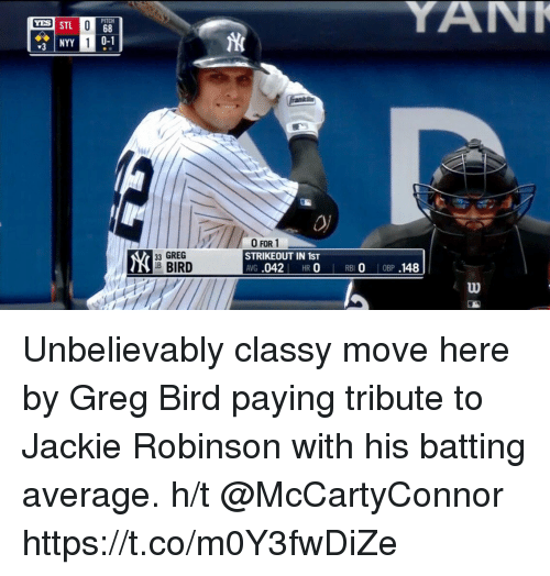 Memes, Jackie Robinson, and 🤖: PITCH  33 GREG  RIB BIRD  0 FOR 1  STRIKEOUT IN 1ST  ANG  042  HR  0 RB  0 OBP  148 Unbelievably classy move here by Greg Bird paying tribute to Jackie Robinson with his batting average.   h/t @McCartyConnor https://t.co/m0Y3fwDiZe