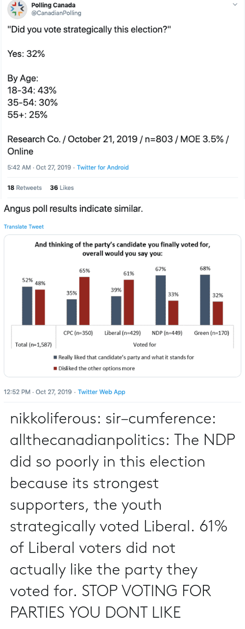 "Youth: Polling Canada  @CanadianPolling  ""Did you vote strategically this election?""  Yes: 32%  Вy Age:  18-34: 43%  35-54: 30%  55+: 25%  Research Co. / October 21, 2019/n-803/ MOE 3.5% /  Online  5:42 AM- Oct 27, 2019  Twitter for Android  18 Retweets  36 Likes  >   Angus poll results indicate similar.  Translate Tweet  And thinking of the party's candidate you finally voted for,  overall would you say you:  68%  67%  65%  61%  52%  48%  39%  35%  33%  32%  CPC (n-350)  Liberal (n-429)  NDP (n-449)  Green (n-170)  Voted for  Total (n-1,587)  Really liked that candidate's party and what it stands for  Disliked the other options more  12:52 PM- Oct 27, 2019 Twitter Web App nikkoliferous:  sir–cumference:  allthecanadianpolitics:   The NDP did so poorly in this election because its strongest supporters, the youth strategically voted Liberal. 61% of Liberal voters did not actually like the party they voted for.   STOP VOTING FOR PARTIES YOU DONT LIKE"