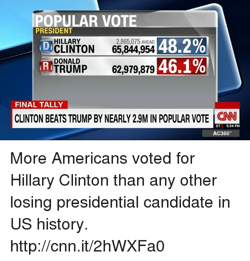 Presidential Candidates: POPULAR VOTE  PRESIDENT  HILLARY  2,865,075 AHEAD  48.2%  CLINTON  65,844,954 DI  DONALD  46.1%  TRUMP  62,979,879  RI  FINAL TALLY  CLINTON BEATS TRUMP BY NEARLY 29MINPOPULAR VOTE ET  5:24 PM  AC360° More Americans voted for Hillary Clinton than any other losing presidential candidate in US history. http://cnn.it/2hWXFa0