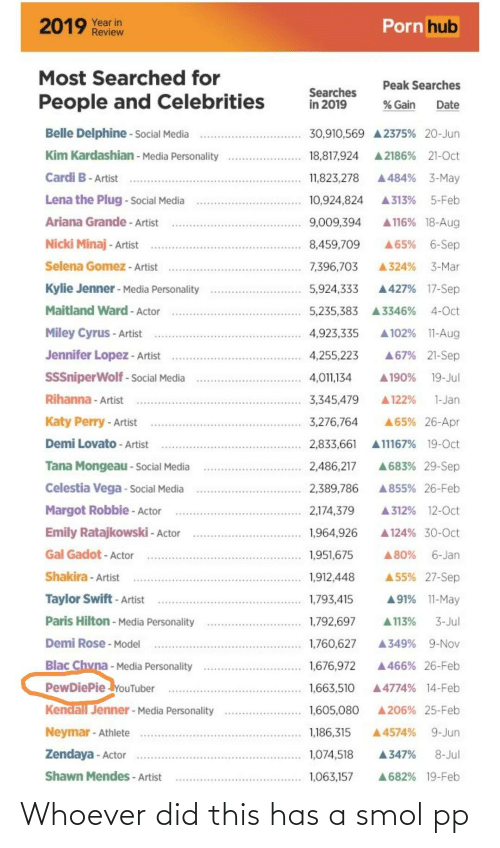 Tana Mongeau: Porn hub  2019 Year in  Review  Most Searched for  Peak Searches  Searches  in 2019  People and Celebrities  % Gain  Date  Belle Delphine - Social Media  30,910,569 A 2375% 20-Jun  Kim Kardashian - Media Personality  A 2186% 21-Oct  18,817,924  Cardi B- Artist  A484% 3-May  11,823,278  Lena the Plug - Social Media  A 313%  5-Feb  10,924,824  Ariana Grande - Artist  A 116% 18-Aug  9,009,394  Nicki Minaj - Artist  A65% 6-Sep  8,459,709  Selena Gomez - Artist  7,396,703  3-Mar  A324%  Kylie Jenner - Media Personality  A427% 17-Sep  5,924,333  Maitland Ward - Actor  4-Oct  5,235,383  A3346%  Miley Cyrus - Artist  A 102% 11-Aug  4,923,335  Jennifer Lopez - Artist  A67% 21-Sep  4,255,223  SSSniperWolf - Social Media  19-Jul  4,011,134  A190%  Rihanna - Artist  3,345,479  A 122%  1-Jan  Katy Perry - Artist  A65% 26-Apr  3,276,764  Demi Lovato - Artist  A11167% 19-Oct  2,833,661  A683% 29-Sep  Tana Mongeau - Social Media  2,486,217  Celestia Vega - Social Media  2,389,786  A855% 26-Feb  Margot Robbie - Actor  A 312% 12-Oct  2,174,379  Emily Ratajkowski - Actor  A 124% 30-0ct  1,964,926  Gal Gadot - Actor  6-Jan  1,951,675  A80%  A 55% 27-Sep  Shakira - Artist  1,912,448  Taylor Swift - Artist  A91% 11-May  1,793,415  Paris Hilton - Media Personality  A 113%  1,792,697  3-Jul  Demi Rose - Model  A349%  9-Nov  1,760,627  Blac Chvna - Media Personality  PewDiePie YouTuber  Kendall Jenner - Media Personality  1,676,972  A 466% 26-Feb  1,663,510  A4774% 14-Feb  A 206% 25-Feb  1,605,080  Neymar - Athlete  1,186,315  9-Jun  A4574%  Zendaya - Actor  1,074,518  8-Jul  A347%  Shawn Mendes - Artist  1,063,157  A682% 19-Feb Whoever did this has a smol pp