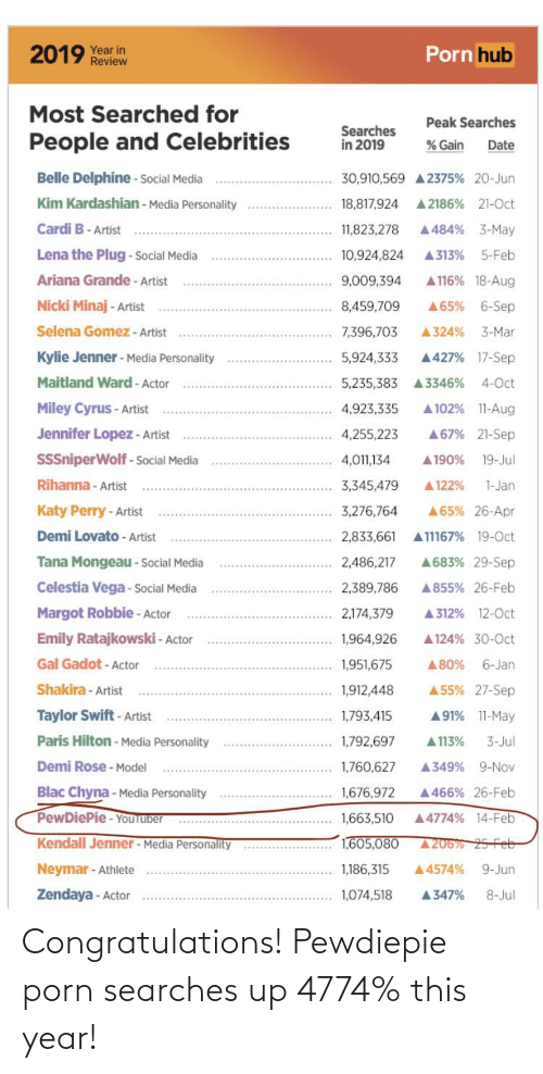 Tana Mongeau: Porn hub  2019 Year in  Review  Most Searched for  Peak Searches  Searches  in 2019  People and Celebrities  % Gain  Date  Belle Delphine - Social Media  30,910,569 A 2375% 20-Jun  Kim Kardashian - Media Personality  A 2186% 21-0ct  18,817,924  Cardi B- Artist  A484% 3-May  11,823,278  Lena the Plug - social Media  A313%  10,924,824  5-Feb  Ariana Grande - Artist  A116% 18-Aug  9,009,394  Nicki Minaj - Artist  6-Sep  8,459,709  A65%  Selena Gomez - Artist  7,396,703  A324%  3-Mar  Kylie Jenner - Media Personality  5,924,333  A427% 17-Sep  Maitland Ward - Actor  4-Oct  5,235,383 A3346%  Miley Cyrus - Artist  4,923,335  A 102% 11-Aug  Jennifer Lopez - Artist  A67% 21-Sep  4,255,223  SSSniperWolf - Social Media  4,011,134  A190%  19-Jul  Rihanna - Artist  3,345,479  A122%  1-Jan  Katy Perry - Artist  3,276,764  A65% 26-Apr  A11167% 19-Oct  Demi Lovato - Artist  2,833,661  Tana Mongeau - Social Media  A683% 29-Sep  2,486,217  Celestia Vega - Social Media  A855% 26-Feb  2,389,786  Margot Robbie - Actor  2,174,379  A312% 12-0ct  Emily Ratajkowski - Actor  1,964,926  A 124% 30-0ct  Gal Gadot - Actor  6-Jan  1,951,675  A80%  Shakira - Artist  A 55% 27-Sep  1,912,448  Taylor Swift- Artist  1,793,415  A91% 11-May  Paris Hilton - Media Personality  1,792,697  A 113%  3-Jul  Demi Rose - Model  A349% 9-Nov  1,760,627  Blac Chyna - Media Personality  1,676,972  A466% 26-Feb  PewDiePie - YouTuber  A4774% 14-Feb  1,663,510  Kendall Jenner - Media Personality  1,605,080  A206% 25-Feb  Neymar - Athlete  1,186,315  A4574%  9-Jun  Zendaya - Actor  1,074,518  8-Jul  A347% Congratulations! Pewdiepie porn searches up 4774% this year!