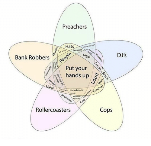 Bank, Dress, and Cops: Preachers  re you  Dress up  Bank Robberse  DJ's  a/  Put your  hands up  Quick  Not related to G  usic  by  Rollercoasters  Cops