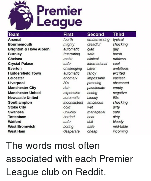 crystal palace: Premier  League  Team  Arsenal  Bournemouth  Brighton & Hove Albion  Burnley  Chelsea  Crystal Palace  Evertonn  Huddersfield Town  Leicester  Liverpool  Manchester City  Manchester United  Newcastle United  Southampton  Stoke City  Swansea  Tottenham  Watford  West Bromwich  West Ham  First  fourth  mighty  automatic glad  frustrating safe  racist  safe  challenging bitter  automatic fancy  anomaly impossible easiest  80s  rich  expensive boring  automatic  inconsistent ambitious S  cold  unlucky  bottled  safe  boring  desperate cheap  Second Third  embarrassing typical  dreadful  shocking  gay  harsh  ruthless  clinical  international cool  ambitious  excited  obsessed  pressing  passionate empty  negative  90s  shocking  dirty  wet  managerial safe  beat  dull  safe  dirty  bloody  mid-table  incoming The words most often associated with each Premier League club on Reddit.