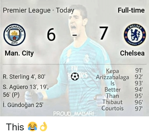 "Chelsea, Memes, and Premier League: Premier League Today  Full-time  ELSE  6  CITY  Man. City  Chelsea  Kepa 91""  Arizzabalaga 92'  93'  Better 94  Than 95  Thibaut 96  Courtois 97  O  R. Sterling 4, 80'  S. Agüero 13, 19',  56' (P)  i. Gündoğan 25  ls  PROUD MADAR This 😂👌"