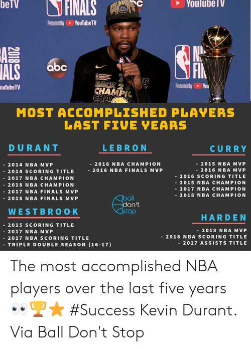 Lebron Curry: Presented by YouTubeTV  Co  ALS  FIN  abc  8  ouTubeTV  CHAMPIC  MOST ACCOMPLISHED PLAVERS  LAST FIVE EARS  DURANT  LEBRON  CURRY  - 2015 NBA MVP  - 2016 NBA M VP  2016 SCORING TITLE  2015 NBA CHAMPION  2017 NBA CHAMPION  - 2018 NBA CHAMPION  - 2016 NBA CHAMPION  2014 NBA MVP  - 2014 sCORING TITLE 2016 NBA FINALS M VP  - 2017 NBA CHAMPION  - 2018 NBA CHAMPION  2017 NBA FINALS MVP  -2018 NBA FINALS MVP  ball  don't  stop  WESTBROOK  HARDEN  - 2015 SCORING TITLE  - 2017 N BA M VP  - 2017 NBA SCORING TITLE  -TRIPLE DOUBLE SEASON (16-17)  - 2018 NBA MVP  - 2018 NBA SCORING TITLE  - 2017 ASSISTS TITLE The most accomplished NBA players over the last five years 👀🏆⭐️ #Success Kevin Durant. Via Ball Don't Stop