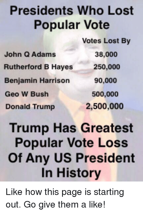rutherford: Presidents Who Lost  Popular Vote  Votes Lost By  38,000  John Q Adams  Rutherford B Hayes  250,000  Benjamin Harrison  90,000  500,000  Geo W Bush  2,500,000  Donald Trump  Trump Has Greatest  Popular Vote Loss  of Any US President  In History Like how this page is starting out. Go give them a like!