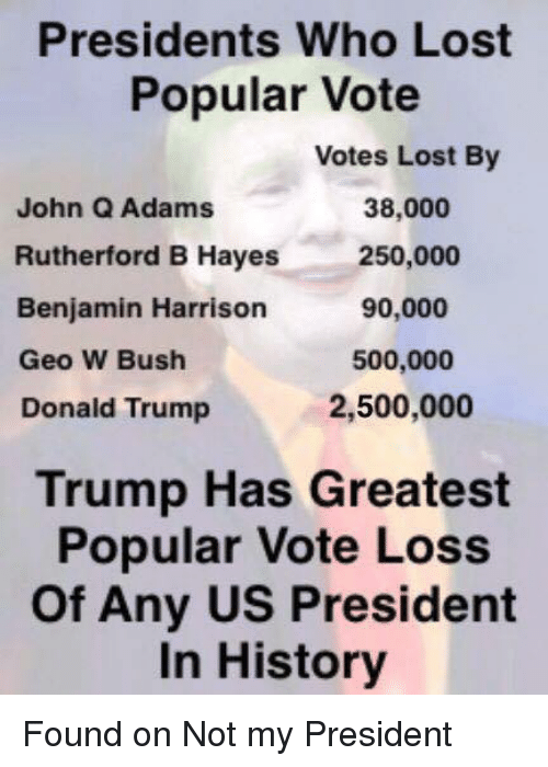 rutherford: Presidents Who Lost  Popular Vote  Votes Lost By  38,000  John Q Adams  Rutherford B Hayes  250,000  90,000  Benjamin Harrison  500,000  Geo W Bush  2,500,000  Donald Trump  Trump Has Greatest  Popular Vote Loss  of Any US President  In History Found on Not my President