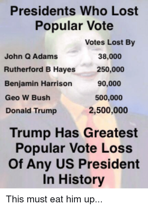 rutherford: Presidents Who Lost  Popular Vote  Votes Lost By  38,000  John Q Adams  Rutherford B Hayes  250,000  90,000  Benjamin Harrison  500,000  Geo W Bush  2,500,000  Donald Trump  Trump Has Greatest  Popular Vote Loss  of Any US President  In History This must eat him up...