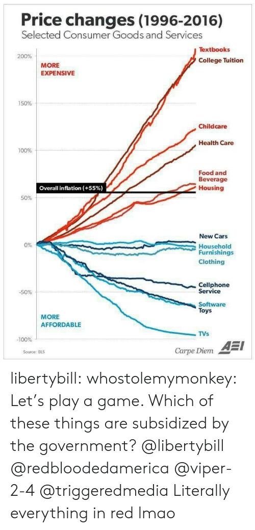 Lets Play A Game: Price changes (1996-2016)  Selected Co  nsumer Goods and Servi  ces  Textbooks  200%  College Tuition  MORE  EXPENSIVE  150%  Childcare  Health Care  100%  Food and  Beverage  Housing  Overall inflation (+55%)  50%  New Cars  Household  Furnishings  Clothing  0%  Cellphone  Service  -50%  Software  Toys  MORE  AFFORDABLE  TVs  -100%  AEI  Carpe Diem  Source: BLS libertybill: whostolemymonkey:  Let's play a game.    Which of these things are subsidized by the government?  @libertybill @redbloodedamerica @viper-2-4 @triggeredmedia  Literally everything in red lmao