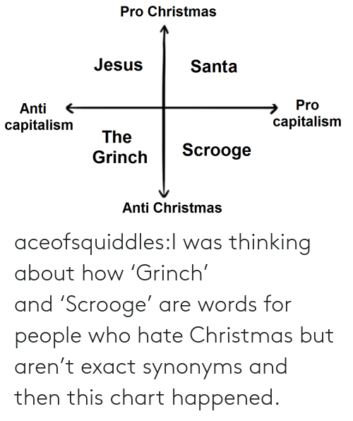 Chart: Pro Christmas  Jesus  Santa  Pro  Anti  capitalism  capitalism  The  Scrooge  Grinch  Anti Christmas aceofsquiddles:I was thinking about how 'Grinch' and 'Scrooge' are words for people who hate Christmas but aren't exact synonyms and then this chart happened.