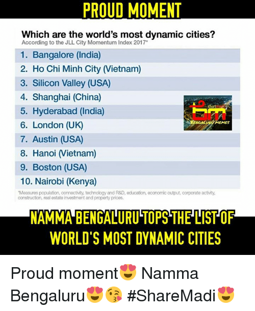 "bangalore: PROUD MOMENT  Which are the world's most dynamic cities?  According to the JLL City Momentum Index 2017  1. Bangalore (India)  2. Ho Chi Minh City IVietnam)  3. Silicon Valley (USA)  4. Shanghai (China)  5. Hyderabad (India)  6. London (UK)  MEMES  7. Austin (USA  8. Hanoi IVietnam)  9. Boston (USA)  10. Nairobi (Kenya)  ""Measures population, connectivity, technology and R&D, education, economic output, corporate activity.  construction, real estate investment and property prices.  NAMMA BENGALURUTOPSTHELISTOF  WORLD'S MOST DYNAMIC CITIES Proud moment😍 Namma Bengaluru😍😘 #ShareMadi😍"