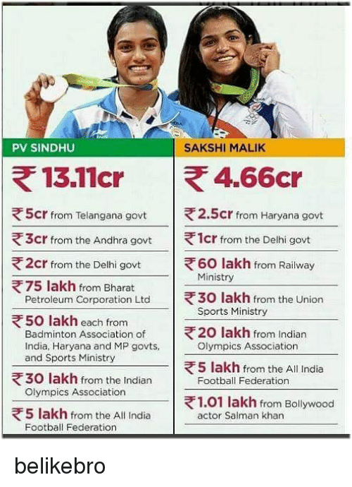 sakshi: PV SINDHU  SAKSHI MALIK  5cr from Telangana govt  |  2.5cr frorm Haryana govt  1cr from the Delhi govt  60 lakh from Railway  き3cr from the Andhra govt  2cr from the Delhi govt  Ministry  75 lakh from Bharat  Petroleum Corporation Ltd  |  30 lakh from the Union  Sports Ministry  50 lakh each from  Badminton Association of  India, Haryana and MP govts,  and Sports Ministry  20 lakh from Indian  Olympics Association  5 lakh from the All India  30 lakh from the Indian  Olympics Association  |  ' Football Federation  1.01 lakh from Bollywood  5 lakh from the All India  Football Federation  actor Salman khan belikebro
