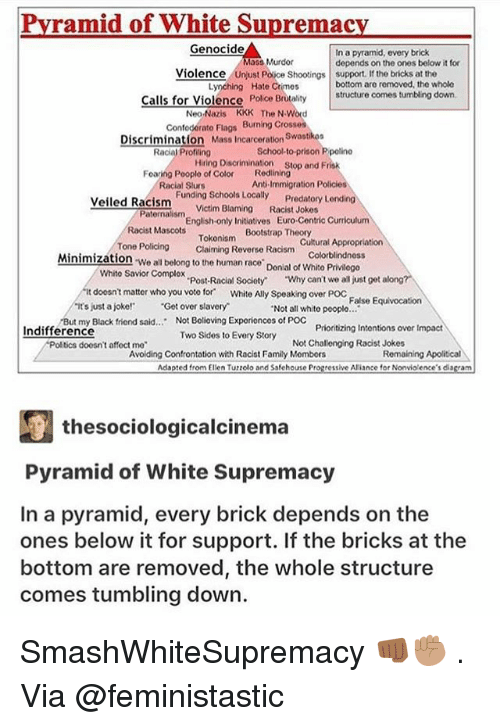 "just a joke: Pvramid of White Supremac  Genocide  In a pyramid, every brick  depends on the ones below it for  Murdor  Violence  Police Shootings support. If the bricks at the  Lynching Hate Crimes  bottom are removed, the whole  Calls for Violence Polce  Brutalitystructure comes tumbling down.  Neo-Nazis KKK The N Word  Confoderato Flags Burning Crosses  Discrimination Mass Incarceration Swastkoa  Racial Profling  School-to-prison P polino  Hring Dison stop and Frisk  Redlining  Anti-Immigration Policies  Foaring Pooplo of Color  Racial Slurs  Funding Schools Locally  Victim Blaming  Predatory L  Racist Jokes  Veiled Racism  Paternalism  English-only Initiatives Euro-Centric Curriculum  Bootstrap Theory  Racist Mascots  Tokonism  Claiming Reverse Racism  Cultural Appropriation  Colorblindnoss  Tone Policing  Minimization We all belong to the human race Donial of Whito Privlogo  Whito Savior Complox  Post-Racial Society  ""Why can't we all just get along?  it doesnt matter who you voto for White Ally Speaking over Poc False Equivocation  ts just a joke! Get over slavery  Not all whito pooplo..  But my Black friend said.. Not Bolioving Exporionces of POC  Prioritizing Intontions over Impact  Racist Jokes  Indifference  Two Sides to Every Story  Avoilding Confrontation with Racist Family Mombors  doosn't affoct mo  Not Challenging  Remaining Apolitical  Adapted from Elien Tuzzolo and Ssfehouse Progressive Ariance for Nonvio ence's diagram  厘thesociologicalcinema  Pyramid of White Supremacy  In a pyramid, every brick depends on the  ones below it for support. If the bricks at the  bottom are removed, the whole structure  comes tumbling down. SmashWhiteSupremacy 👊🏾✊🏽 . Via @feministastic"