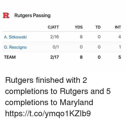 Sports, Maryland, and Att: R Rutgers Passing  YDS  INT  TD  0  0  0  C/ATT  2/16  4  A. Sitkowski  G. Rescigno  TEAM  0  8  5 Rutgers finished with 2 completions to Rutgers and 5 completions to Maryland https://t.co/ymqo1KZIb9