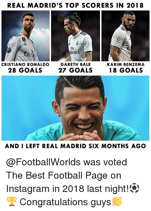 Cristiano Ronaldo: REAL MADRID'S TOP SCORERS IN 2018  Fly  mirates  GARETH BALE  27 GOALS  CRISTIANO RONALDO  KARIM BENZEMA  28 GOALS  18 GOALS  AND I LEFT REAL MADRID SIX MONTHS AGO @FootballWorlds was voted The Best Football Page on Instagram in 2018 last night!⚽🏆 Congratulations guys👏