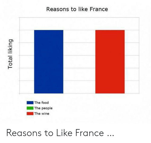 Liking: Reasons to like France  The food  The people  The wine  Total liking Reasons to Like France …