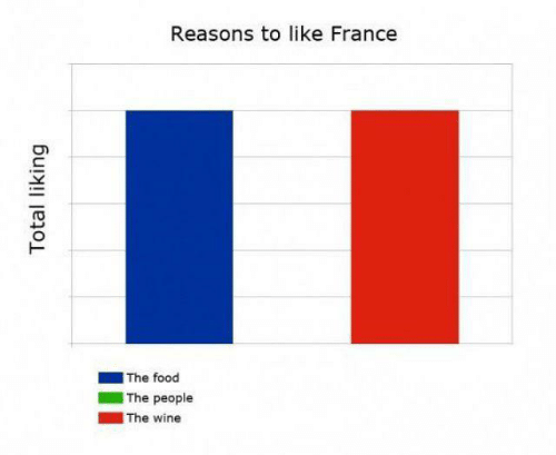 Liking: Reasons to like France  |The food  The people  |The wine  Total liking