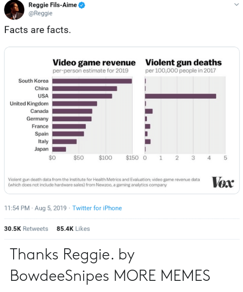 Spain: Reggie Fils-Aime  @Reggie  Facts are facts.  Video game revenue  per-person estimate for 2019  Violent gun deaths  per 100,000 people in 2017  South Korea  China  USA  United Kingdom  Canada  Germany  France  Spain  Italy  Japan  $0  $100  $150 0  $50  2  1  3  4  Vox  Violent gun death data from the Institute for Health Metrics and Evaluation; video game revenue data  (which does not include hardware sales) from Newzoo, a gaming analytics company  11:54 PM Aug 5, 2019 Twitter for iPhone  85.4K Likes  30.5K Retweets  st Thanks Reggie. by BowdeeSnipes MORE MEMES