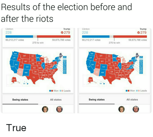 Clinton Trump: Results of the election before and  after the riots  Clinton  Trump  Clinton  Trump  228  279  228  279  60,212,217 votes  59,875,788 votes  60,212,217 votes  59,875,788 votes  270 to win  270 to win  WA  WA  ND  OR  OR  SD  ID  SD  PA  RI  PA  RI  OH  NE IA  OH  IL IN  IL IN  CA  VA  INI  VA  NJ  KS MO  KS MO  KY  AZ NM  OK |AR  OK IAR  AL IGA  AL IGA  TX  TX  AK  AK  HI  HI  Won 1111 Leads  ■ ■ Won  Leads  Swing states  All states  Swing states  All states <p>True</p>