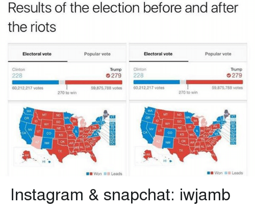 Vote Trump: Results of the election before and after  the riots  Electoral vote  Popular vote  Electoral vote  Popular vote  Trump  Clinton  Trump  Clinton  G279  279  228  60.212,217 votes  59,875,788 votes  60,212,217 votes  59,875,788 votes  270 to win  270 to win  NN UT CO KS  ok AA  Won Leads  Won Leads Instagram & snapchat: iwjamb