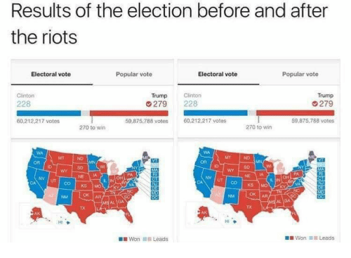 Clinton Trump: Results of the election before and after  the riots  Electoral vote  Popular vote  Electoral vote  Popular vote  Clinton  Trump  279  59 875,788 votes  Trump  228  279 228  60.212.217 votes  59.875.788 votes  60.212.217 votes  270 to wirn  270 to wir  MT  OR  SD  SD  NE IA  NV UT  NV  UT  VA  OK AR  TX  TX  HI  Won 11.1 Leads