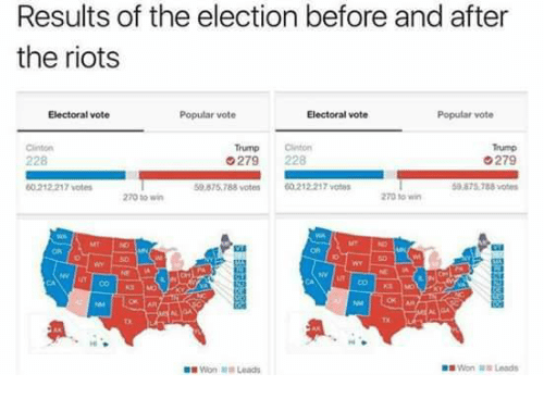 Vote Trump: Results of the election before and after  the riots  Electoral vote  Popular vote  Electoral vote  Popular vote  Trump on  G279  279 228  00 212217 votes  50.878.788 votes  60212217 votes  59 875.788 votes  270 to win  270 win  Won Leads  Won Leads
