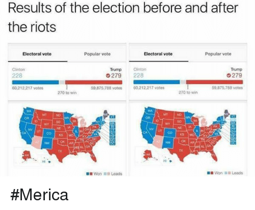 Vote Trump: Results of the election before and after  the riots  Electoral vote  Popular vote  Electoral vote  Popular vote  Trump  Clinton  Trump Clinton  G279  228  G 279  228  59,875,788 votos  60,212,217 votes  59.875.788 votes  60.212.217 votes  270 to win  270 to win  AA  Won Leads  Won Leads #Merica