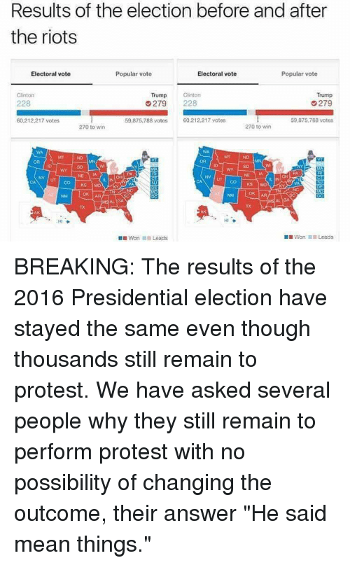 "Vote Trump: Results of the election before and after  the riots  Electoral vote  Electoral vote  Popular vote  Popular vote  Trump  Clinton  Clinton  Trump  279  228  279  8 votos  60,212,217 votes  60.212 217 votes  59.875.788 votes  270 to win  270 to win  NV UT CO KS  Mot  Won In Leads  DIWon il Leads BREAKING: The results of the 2016 Presidential election have stayed the same even though thousands still remain to protest. We have asked several people why they still remain to perform protest with no possibility of changing the outcome, their answer ""He said mean things."""