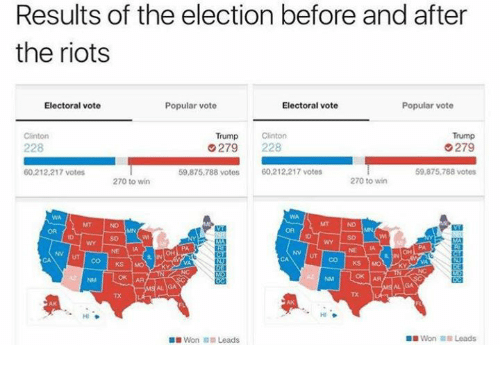 Vote Trump: Results of the election before and after  the riots  Popular vote  Electoral vote  Electoral vote  Popular vote  Trump  Clinton  Clinton  Trump  G279  279  228  59,875,788 votes  60,212,217 votes  59,875,788 votes  60,212,217 votes  270 to win  270 to win  OK AR  OK AA  Won Leads  Won Leads
