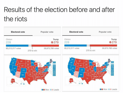 Vote Trump: Results of the election before and after  the riots  Popular vote  Electoral vote  Electoral vote  Popular vote  Trump  Clinton  Clinton  Trump  279  228  228  279  60,212,217 votes  59,875,788 votes  60,212,217 votes  59,875,788 votes  270 to win  270 to win  OR  OR  NV UT CO KS  IL IN  IL IN  CA  DEI  OK AR  OK AR  DC  MS AL GA  AK  AK  Won Leads  Won  Leads