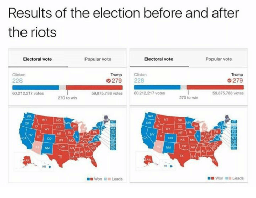 Vote Trump: Results of the election before and after  the riots  Popular vote  Electoral vote  Electoral vote  Popular vote  Trump Clinton  Trump  Clinton  228  G 279 228  279  60,212,217 votes  59,875,788 votes  60,212,217 votes  59,875,788 votes  270 to win  270 to win  KS MO  HI  Won Leads  Won Leads