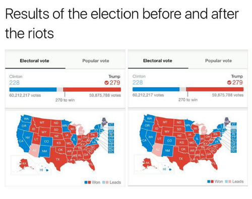 Vote Trump: Results of the election before and after  the riots  Popular vote  Electoral vote  Electoral vote  Popular vote  Trump  Clinton  Clinton  Trump  228  G 279 228  279  60,212,217 votes  59,875,788 votes  60,212,217 votes  59,875,788 votes  270 to win  270 to win  OK AR  OK AR  HIT  Won Leads  Won Leads