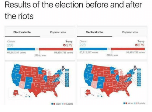 Vote Trump: Results of the election before and after  the riots  Popular vote  Electoral vote  Electoral vote  Popular vote  Trump  Clinton  Trump Clinton  279  228  279  59,875,788 votes  60,212,217 votes  60.212.217 votes  59,875,788 votes  270 to win  270 to win  CO KS MO  OK AA  Won Leads.  Won Leads