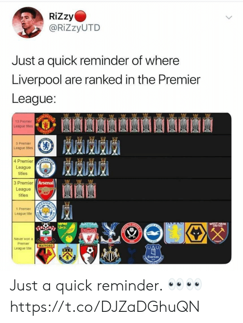 Arsenal, Premier League, and Liverpool F.C.: RiZzy  @RIZZYUTD  Just a quick reminder of where  Liverpool are ranked in the Premier  League:  SHT  13 Premier  League titles  UHITER  BECTRTIA  5 Premier  League titles  4 Premier  League  titles  CITY  3 Premier Arsenal  League  titles  SCES  League title RAL  1 Premier  WEST HAM  UhITED  IVIRPOO  Never won a  Premier  WATFORD  League title  Seris  BOTS  CITY Just a quick reminder. 👀👀 https://t.co/DJZaDGhuQN