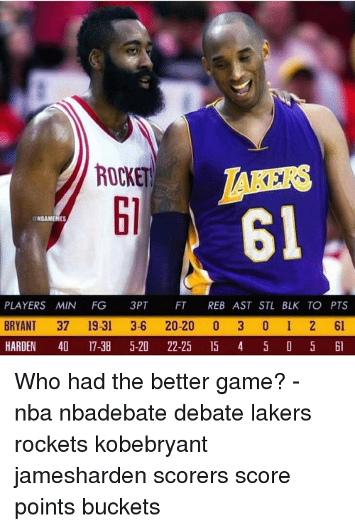 buckets: ROCKET  RS  61  61  NBAMENES  PLAYERS MIN FG 3PT FT REB AST STL BLK TO PTS  BRYANT 37 19-31 3-6 20-20 0 3 0 1 2 61  HARDEN 4 17-38 5-20 22-25 5 4 5 D 5 l Who had the better game? - nba nbadebate debate lakers rockets kobebryant jamesharden scorers score points buckets